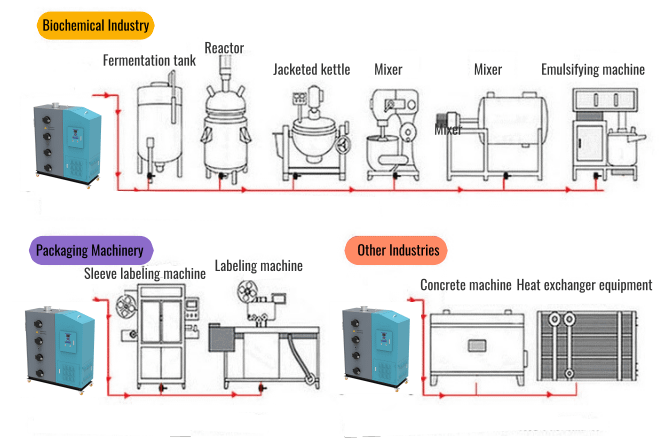 steam generator application