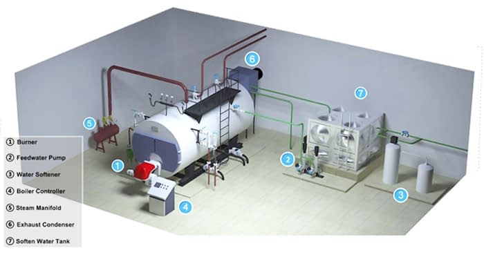 Boiler Installation flow chart